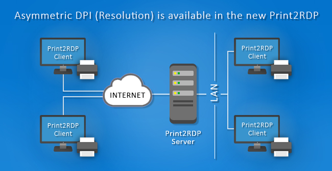 Print2RDP is released
