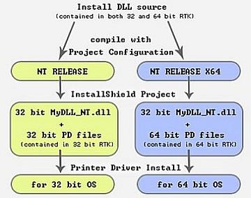 Install DLL source 64/32 bits
