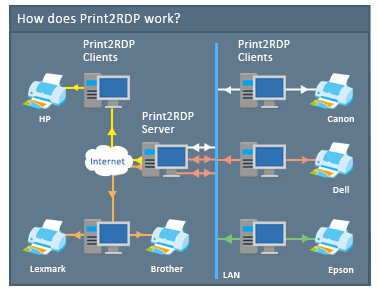 Print2RDP - Print2RDP - Black Ice Software