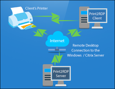 print and document services server 2008 r2